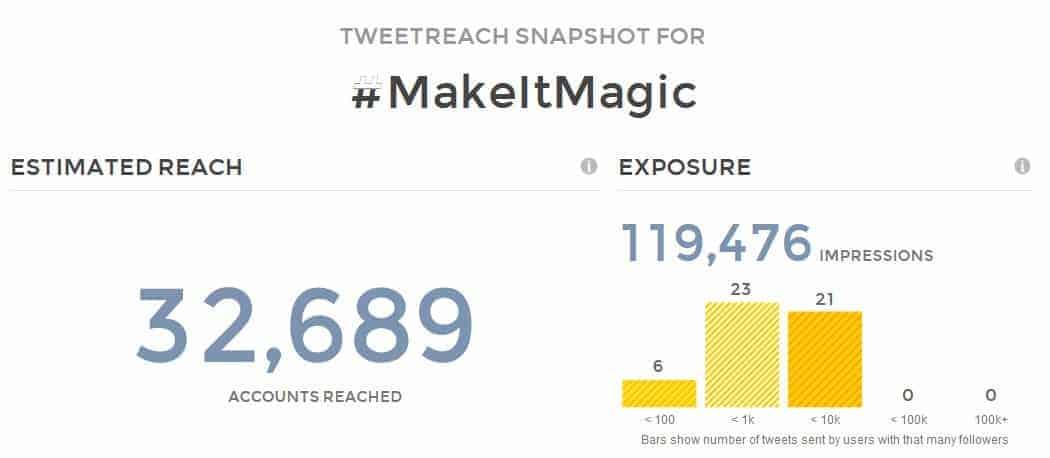 #MakeItMagic