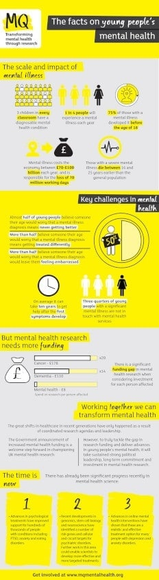 MQ Mental Health Infographic