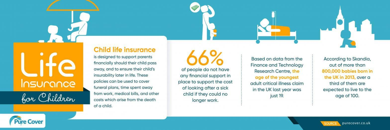 Life Insurance Policy for Children