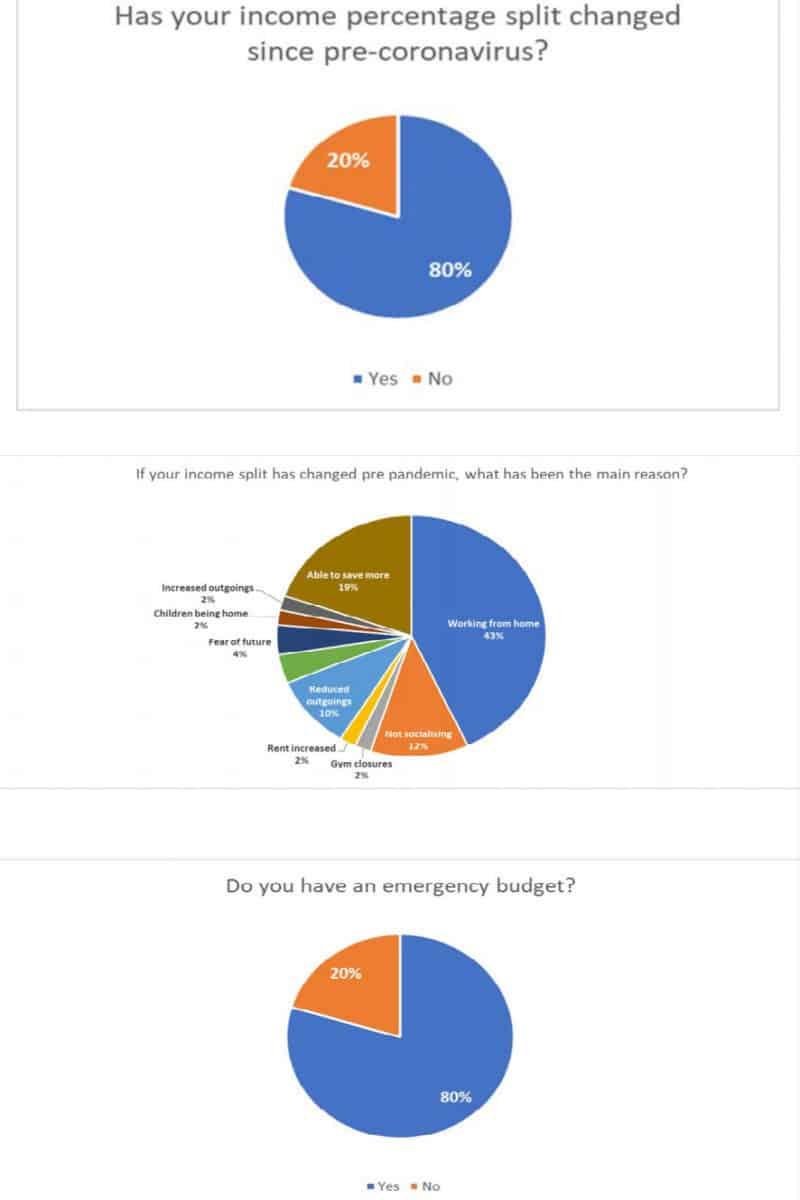 HSBC UK Budgeting & Savings Survey